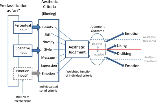 From everyday emotions to aesthetic emotions: Towards a unified