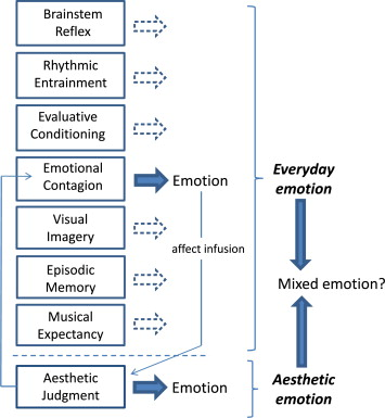 From everyday emotions to aesthetic emotions: Towards a