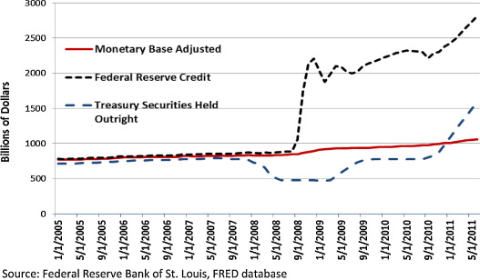 U S  monetary policy in disarray - ScienceDirect