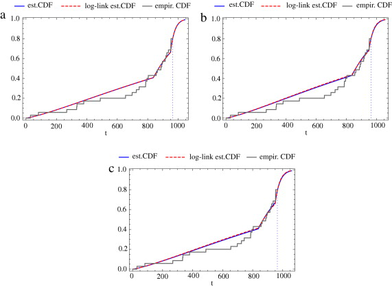 The step stress tampered failure rate model under interval