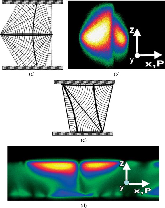 negative gaussian curvature - an overview   ScienceDirect Topics