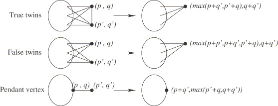 Computing maximum stable sets for distance hereditary graphs computing maximum stable sets for distance hereditary graphs sciencedirect aloadofball Images