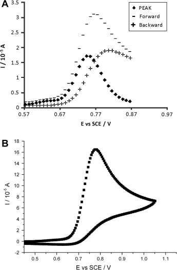 Electrochemical Oxidation Of Nitrite Kinetic Mechanistic And