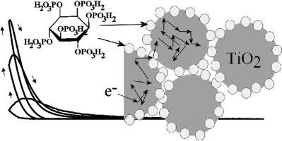 Inter-particle charge transfer in TiO2-phytate films: Generator
