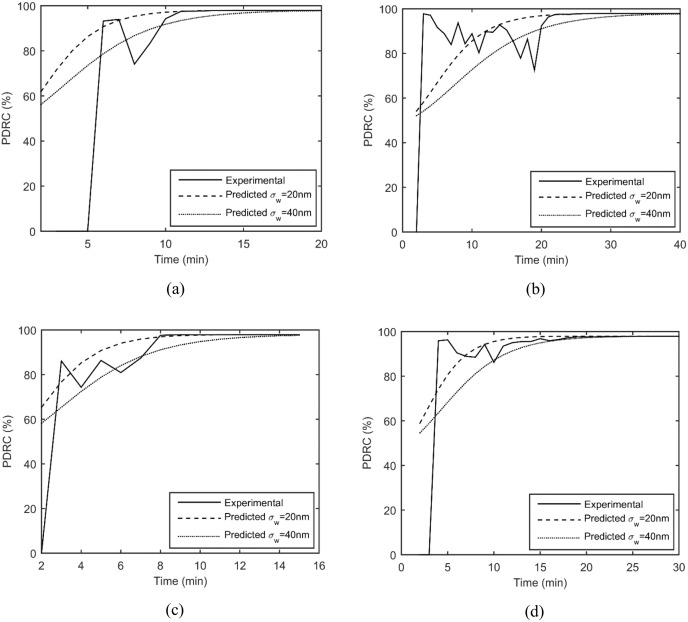 On quantitative corrosion rate monitoring with ultrasound