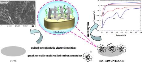 facile fabrication of 3d graphene multi walled carbon nanotubes