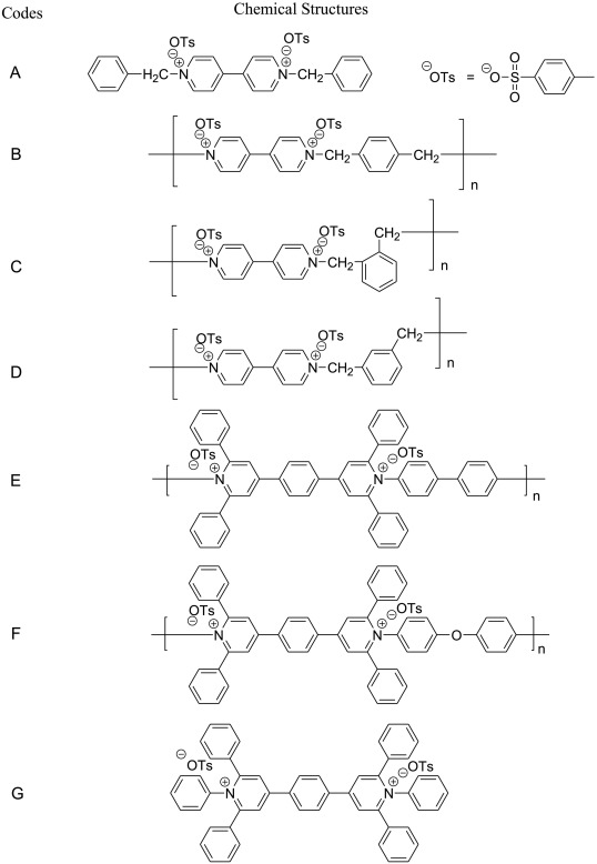Soluble Viologen Polymers As Carbohydrate Oxidation Catalysts For