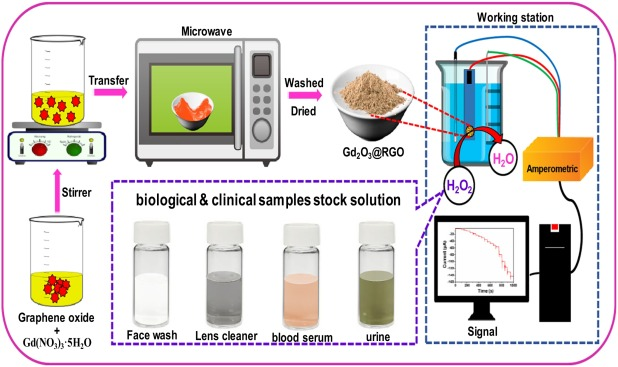 Microwave-assisted synthesis of gadolinium(III) oxide