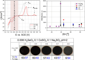 Electrochemical analysis of co-deposition cobalt and selenium