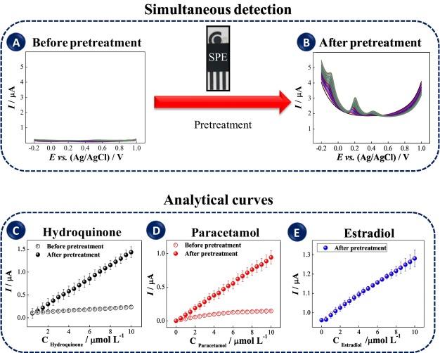Simultaneous, ultrasensitive detection of hydroquinone, paracetamol