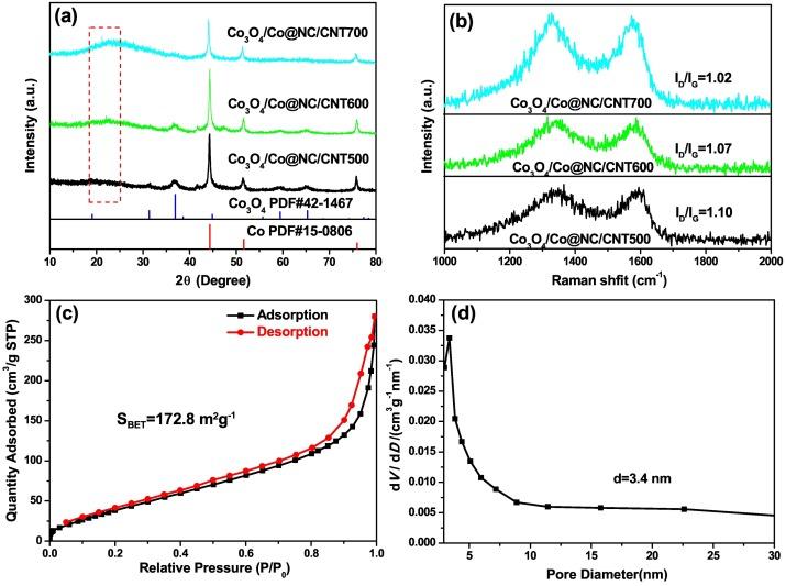 Efficient nitrogen-doped porous carbon/carbon nanotube
