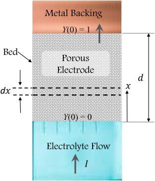 A Fractal Model For Current Generation In Porous Electrodes Sciencedirect So y0 is just what we want to nd. generation in porous electrodes