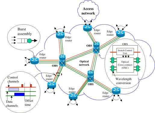 The study of QoS guarantee in the optical burst switching