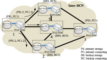 On the future integrated datacenter networks: Designs
