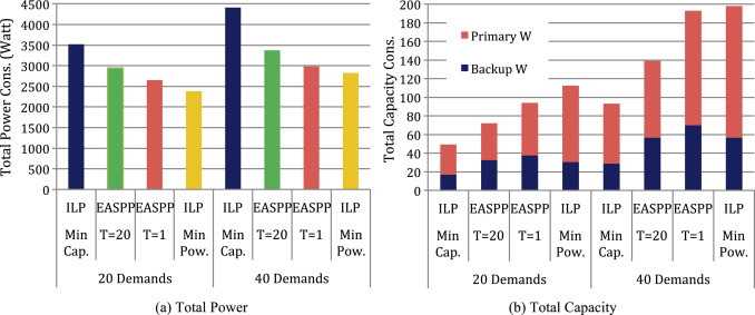 Green and resilient design of telecom networks with shared backup