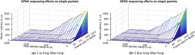 High-speed optical networks latency measurements in the