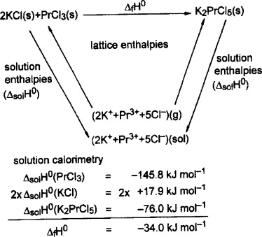 Enthalpy of Solution - an overview | ScienceDirect Topics