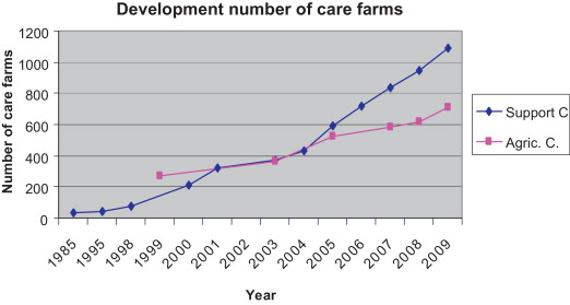 Farming With Care The Evolution Of Care Farming In The Netherlands