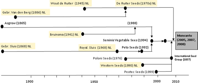 The Sectoral Innovation System of the Dutch Vegetable Breeding