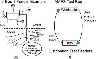 Electric Power Markets in Transition: Agent-Based Modeling