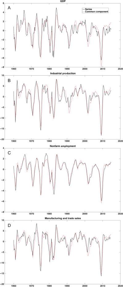 Dynamic Factor Models, Factor-Augmented Vector