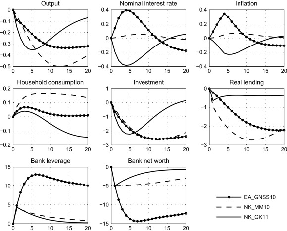 New Methods for Macro-Financial Model Comparison and Policy Analysis