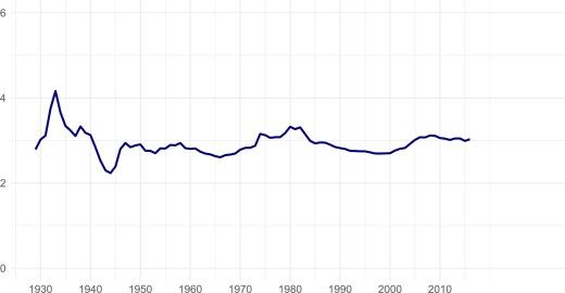 Environmental Macroeconomics The Case Of Climate Change