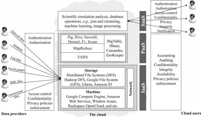 Security and privacy aspects in MapReduce on clouds: A