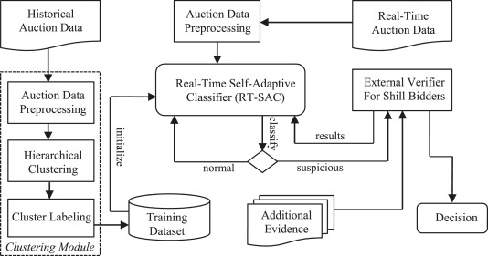 Real Time Detection Of Shill Bidding In Online Auctions A Literature Review Sciencedirect