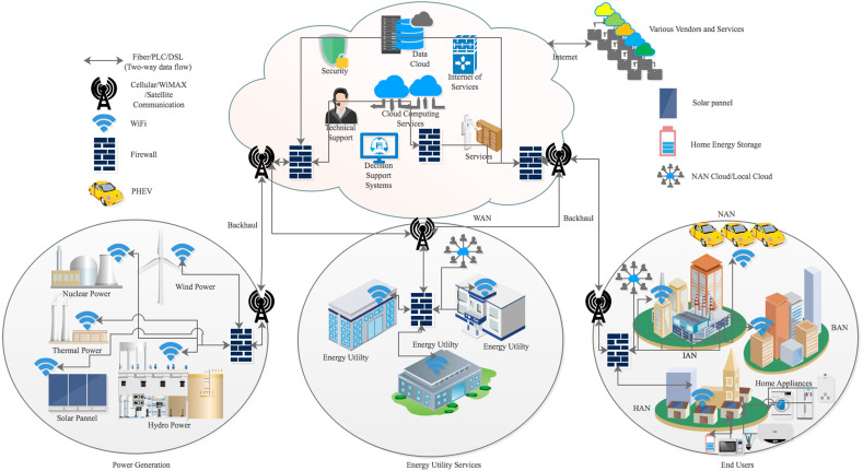 Smart grid communication and information technologies in the