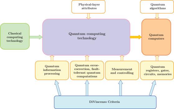 A Survey on quantum computing technology - ScienceDirect