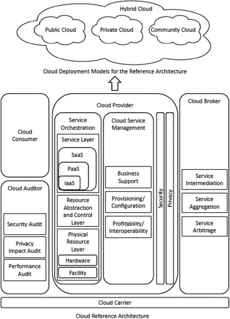On cloud security requirements, threats, vulnerabilities and
