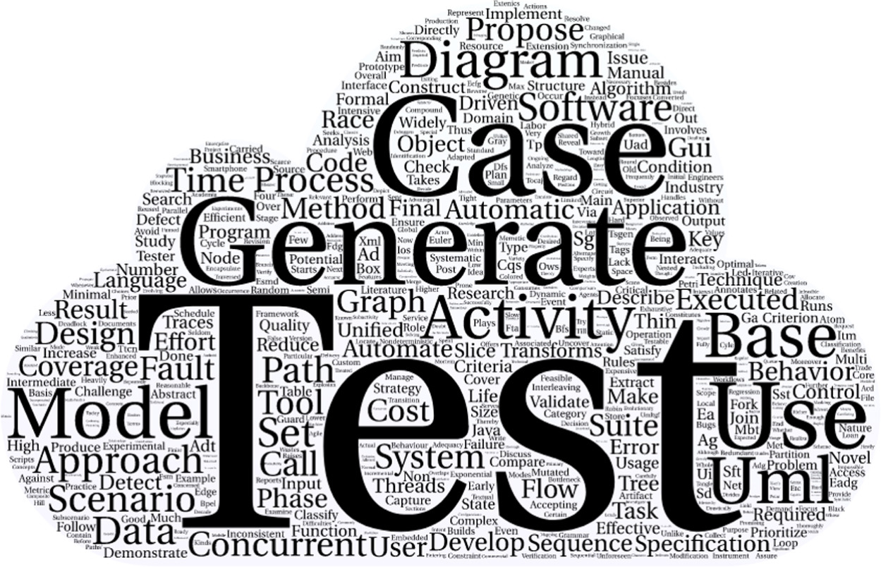 Word cloud based on the titles and abstracts.