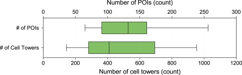 Predicting smartphone battery usage using cell tower ID monitoring