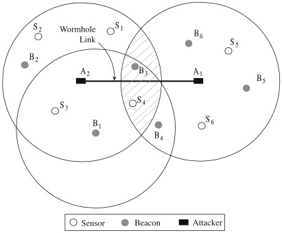 Securing Dv Hop Localization Against Wormhole Attacks In Wireless