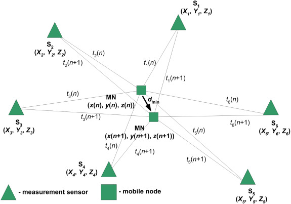 Asynchronous time difference of arrival (ATDOA) method - ScienceDirect