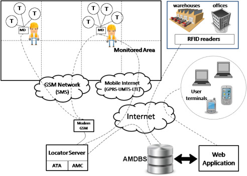 A new asset tracking architecture integrating RFID