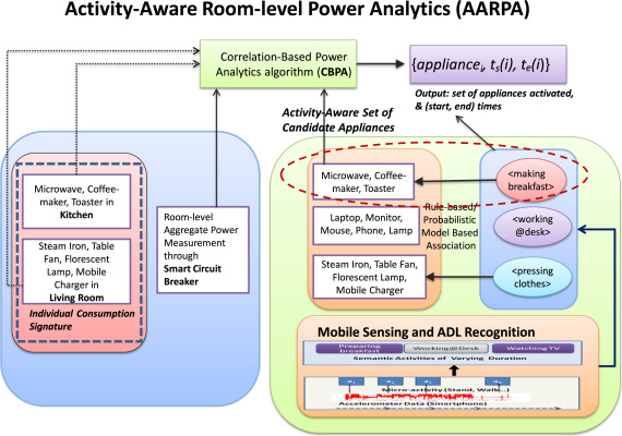 Fine-grained appliance usage and energy monitoring through