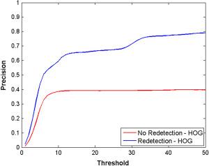 Kernelized correlation tracker on smartphones - ScienceDirect