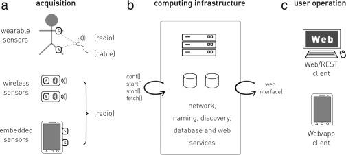 Open source hardware based sensor platform suitable for human gait