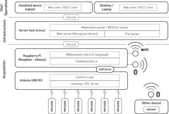 Open source hardware based sensor platform suitable for