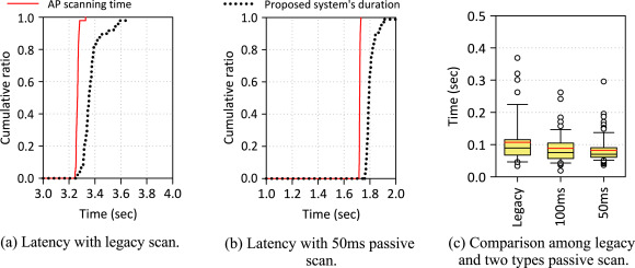 Energy-efficient WiFi scanning for localization - ScienceDirect