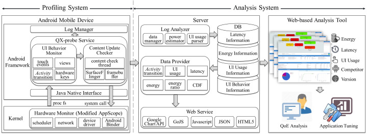 User interface-level QoE analysis for Android application
