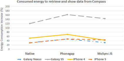 An empirical analysis of energy consumption of cross-platform
