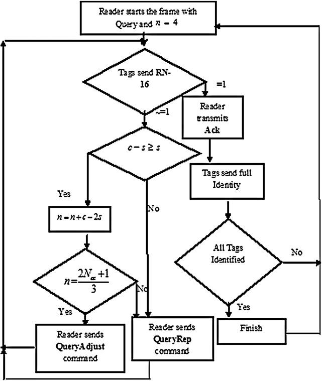 A Novel Q Dfsa Algorithm For Passive Rfid System