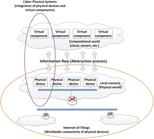 Cyber Physical Systems Extending Pervasive Sensing From Control Theory To The Internet Of Things Sciencedirect