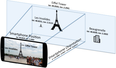 Attitude estimation for indoor navigation and augmented