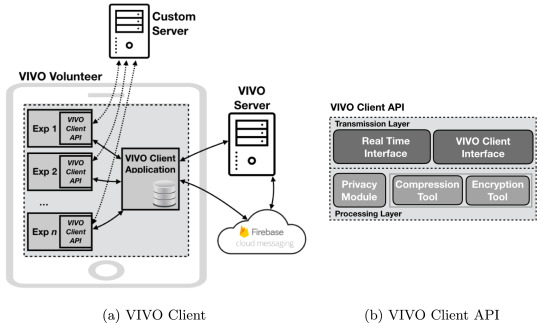 VIVO: A secure, privacy-preserving, and real-time crowd