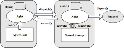 A trustworthy agent-based encrypted access control method for mobile
