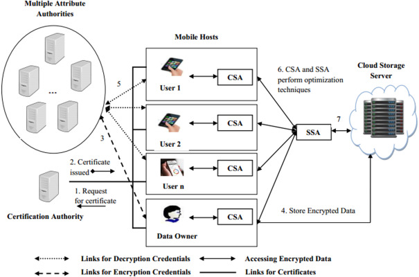 A trustworthy agent-based encrypted access control method